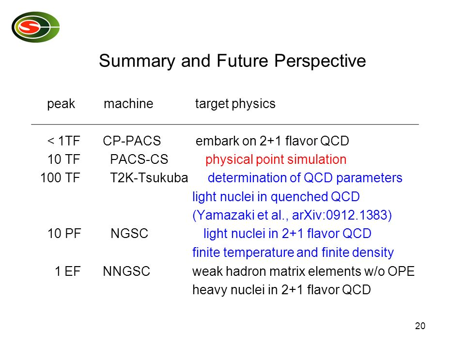 20 Summary and Future Perspective peak machine target physics < 1TF CP-PACS embark on 2+1 flavor QCD 10 TF PACS-CS physical point simulation 100 TF T2