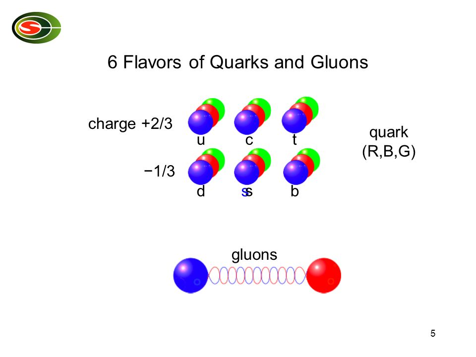 5 6 Flavors of Quarks and Gluons dsb uct charge +2/3 1/3 s quark (R,B,G) gluons