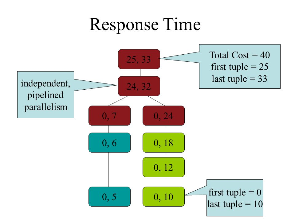 Response Time 25, 33 24, 32 0, 12 0, 50, 10 0, 70, 24 0, 60, 18 Total Cost = 40 first tuple = 25 last tuple = 33 first tuple = 0 last tuple = 10 independent, pipelined parallelism