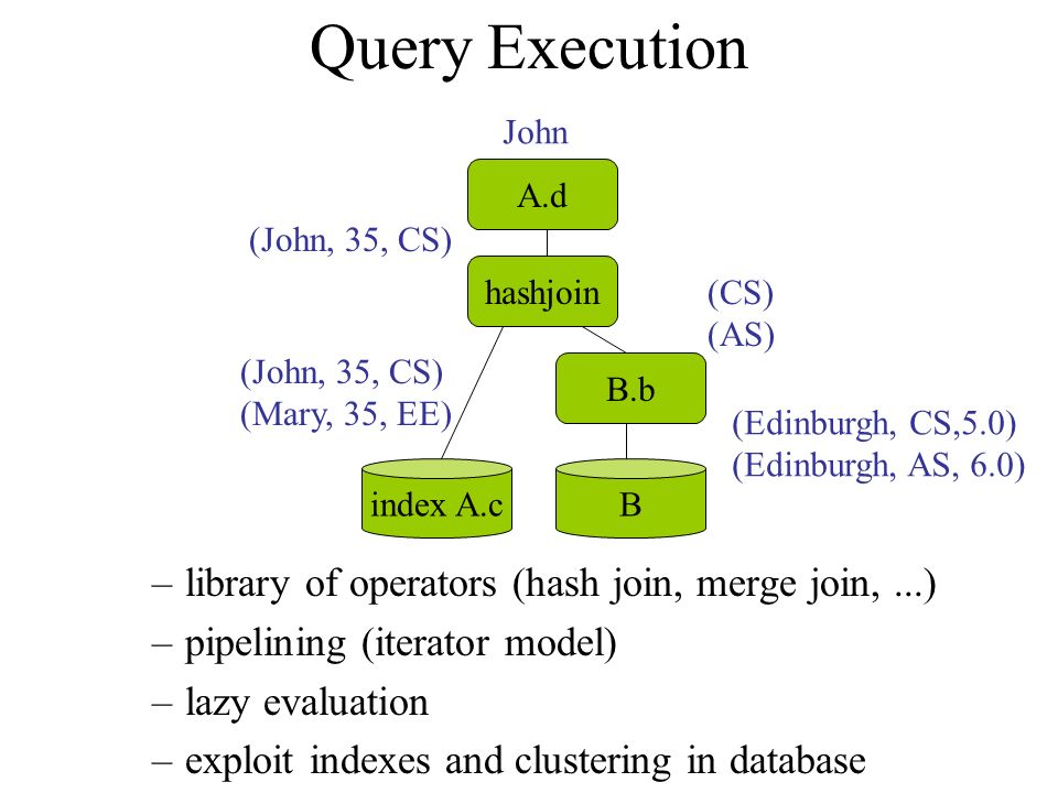 Query Execution –library of operators (hash join, merge join,...) –pipelining (iterator model) –lazy evaluation –exploit indexes and clustering in database A.d hashjoin B.b index A.cB (John, 35, CS) (Mary, 35, EE) (Edinburgh, CS,5.0) (Edinburgh, AS, 6.0) (CS) (AS) (John, 35, CS) John