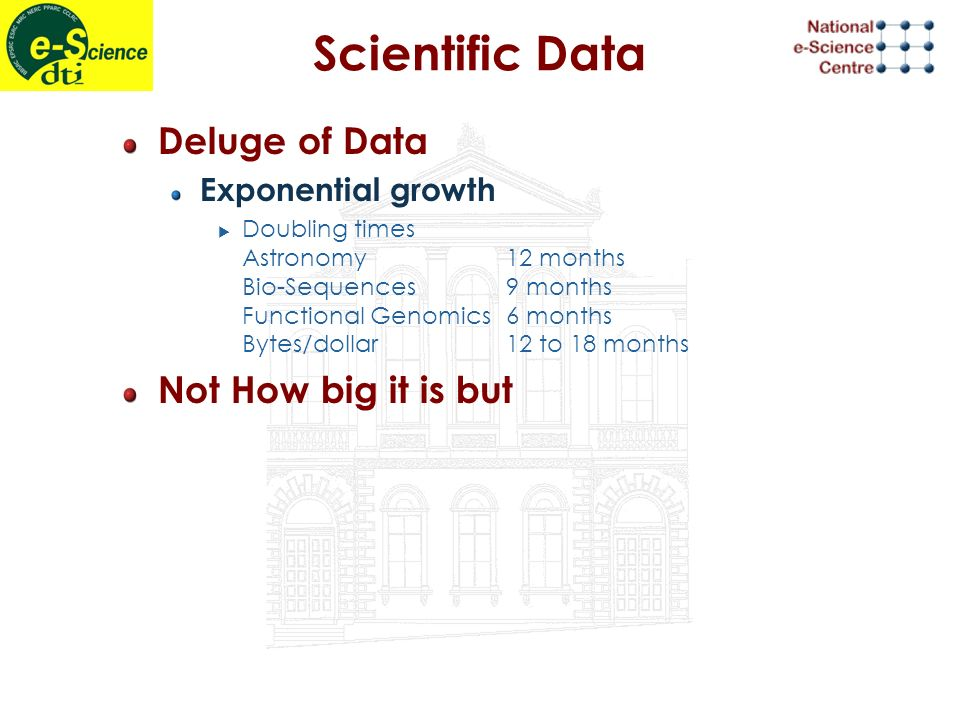 Scientific Data Deluge of Data Exponential growth Doubling times Astronomy12 months Bio-Sequences9 months Functional Genomics6 months Bytes/dollar12 to 18 months Not How big it is but