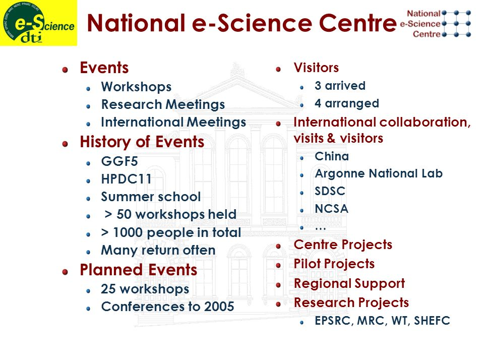 National e-Science Centre Events Workshops Research Meetings International Meetings History of Events GGF5 HPDC11 Summer school > 50 workshops held > 1000 people in total Many return often Planned Events 25 workshops Conferences to 2005 Visitors 3 arrived 4 arranged International collaboration, visits & visitors China Argonne National Lab SDSC NCSA … Centre Projects Pilot Projects Regional Support Research Projects EPSRC, MRC, WT, SHEFC