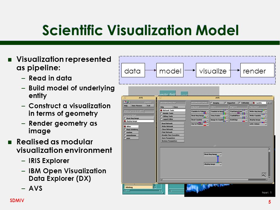 5 SDMIV Scientific Visualization Model n Visualization represented as pipeline: – Read in data – Build model of underlying entity – Construct a visualization in terms of geometry – Render geometry as image n Realised as modular visualization environment – IRIS Explorer – IBM Open Visualization Data Explorer (DX) – AVS visualizemodeldatarender