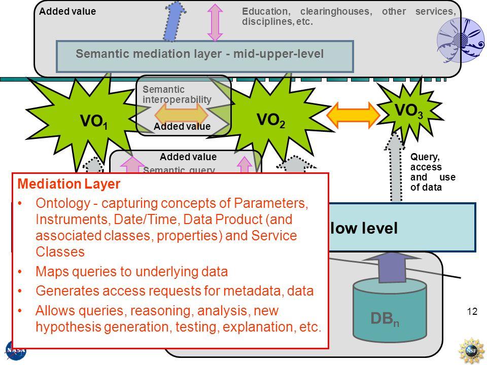 12 … … VO 1 VO 2 VO 3 DB 2 DB 3 DB n DB 1 Semantic mediation layer - VSTO - low level Semantic mediation layer - mid-upper-level Education, clearingho