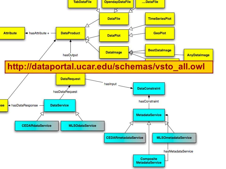 21 http://dataportal.ucar.edu/schemas/vsto_all.owl