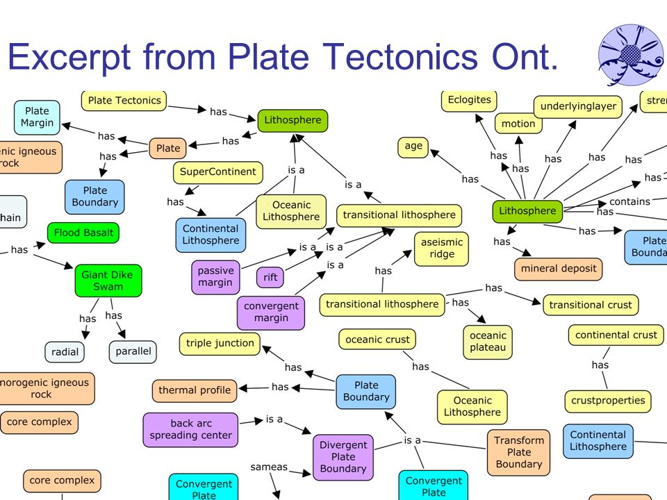7 Excerpt from Plate Tectonics Ont.