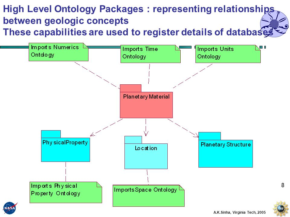 8 High Level Ontology Packages : representing relationships between geologic concepts These capabilities are used to register details of databases A.K.Sinha, Virginia Tech, 2005