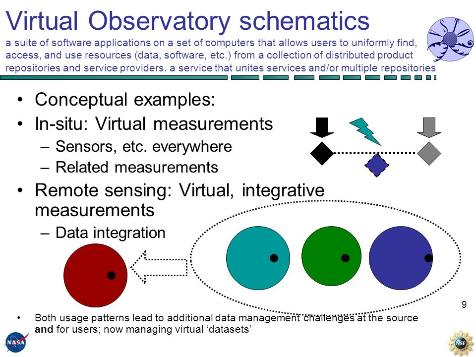 9 Virtual Observatory schematics a suite of software applications on a set of computers that allows users to uniformly find, access, and use resources (data, software, etc.) from a collection of distributed product repositories and service providers.