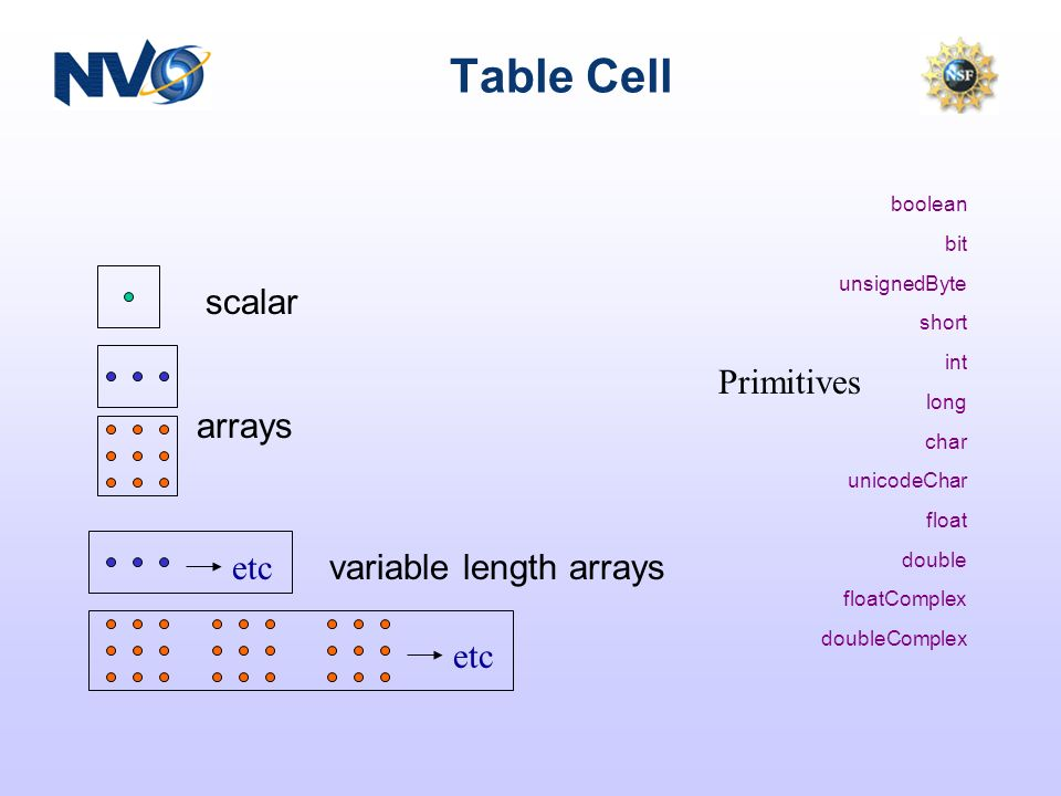 Table Cell scalar arrays variable length arrays etc boolean bit unsignedByte short int long char unicodeChar float double floatComplex doubleComplex Primitives