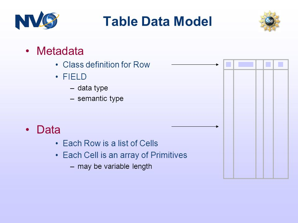 Table Data Model Metadata Class definition for Row FIELD –data type –semantic type Data Each Row is a list of Cells Each Cell is an array of Primitives –may be variable length