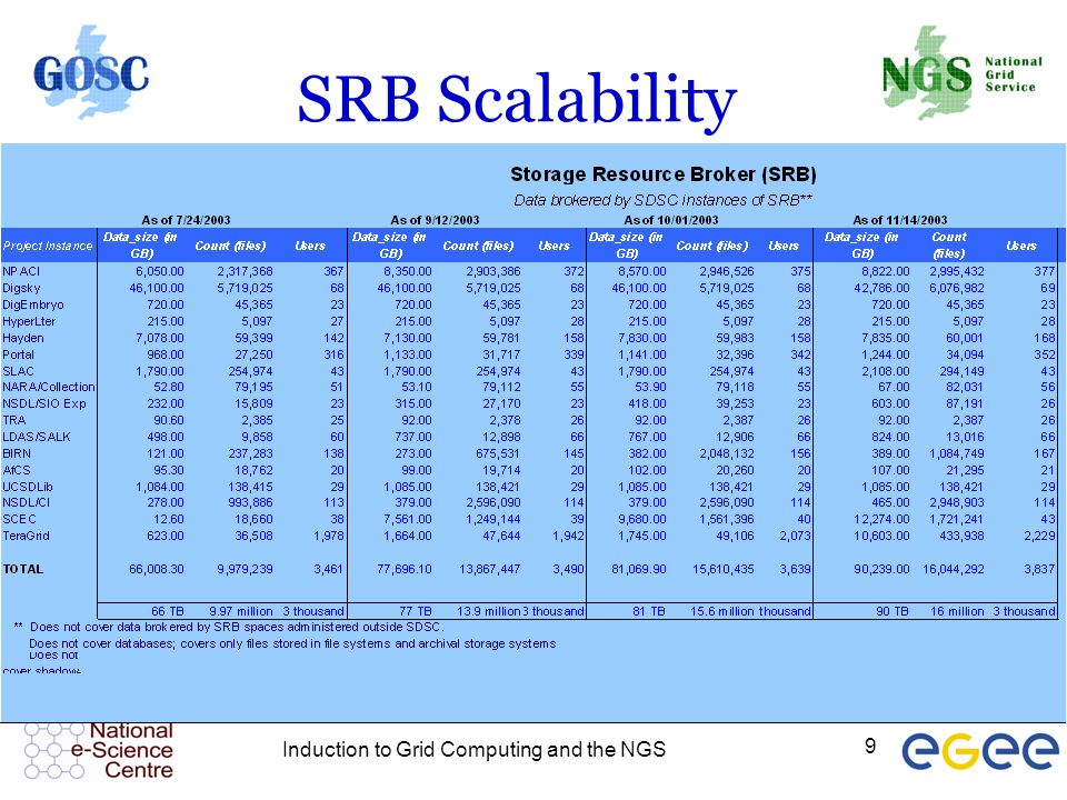 Induction to Grid Computing and the NGS 9 SRB Scalability