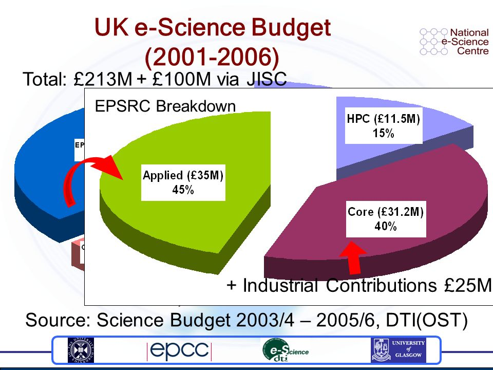 Staff costs - Grid Resources Computers & Network funded separately EPSRC Breakdown UK e-Science Budget (2001-2006) Source: Science Budget 2003/4 – 2005/6, DTI(OST) Total: £213M + Industrial Contributions £25M + £100M via JISC