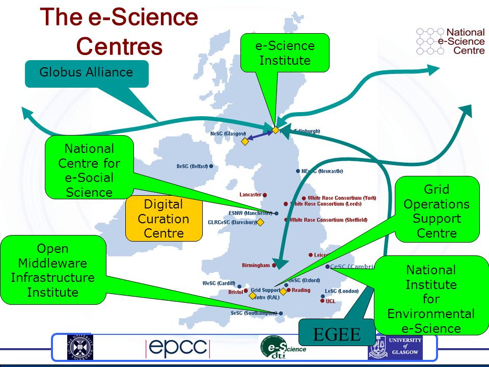 Globus Alliance CeSC (Cambridge) Digital Curation Centre e-Science Institute Open Middleware Infrastructure Institute The e-Science Centres EGEE Grid Operations Support Centre National Centre for e-Social Science National Institute for Environmental e-Science
