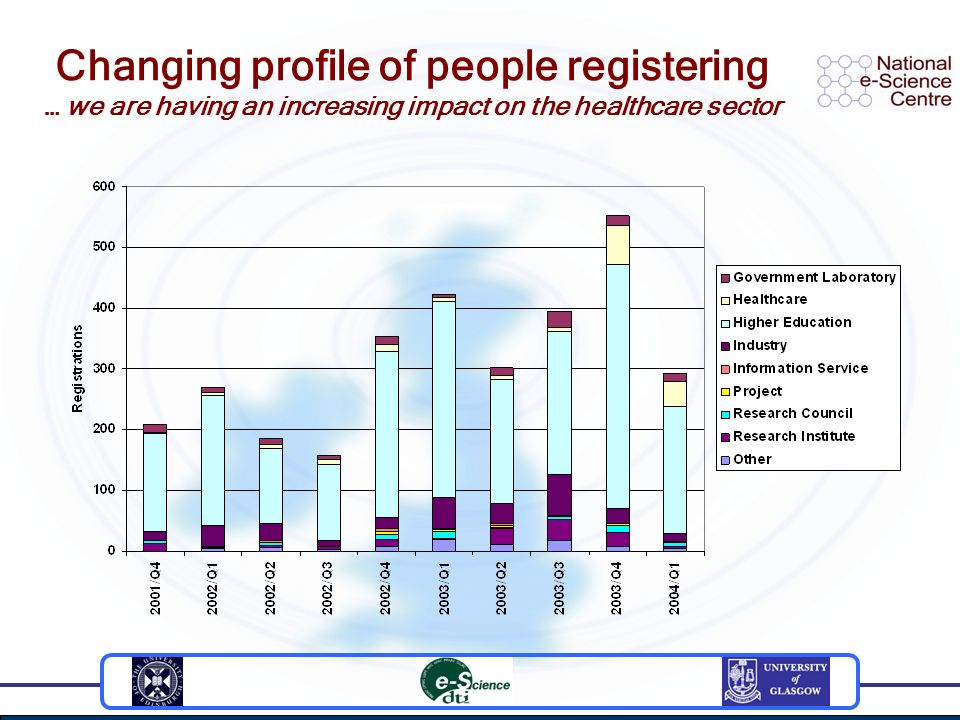 Changing profile of people registering … we are having an increasing impact on the healthcare sector
