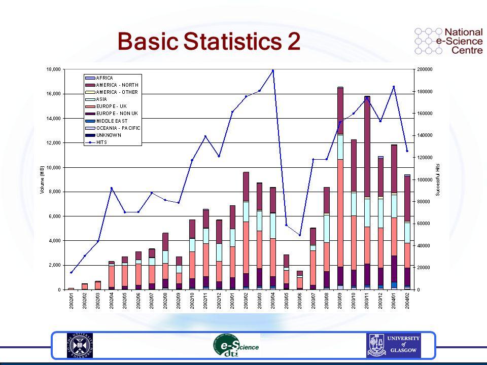 Basic Statistics 2