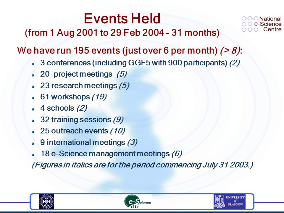 Events Held (from 1 Aug 2001 to 29 Feb 2004 – 31 months) We have run 195 events (just over 6 per month) (> 8): 3 conferences (including GGF5 with 900 participants) (2) 20 project meetings (5) 23 research meetings (5) 61 workshops (19) 4 schools (2) 32 training sessions (9) 25 outreach events (10) 9 international meetings (3) 18 e-Science management meetings (6) (Figures in italics are for the period commencing July )