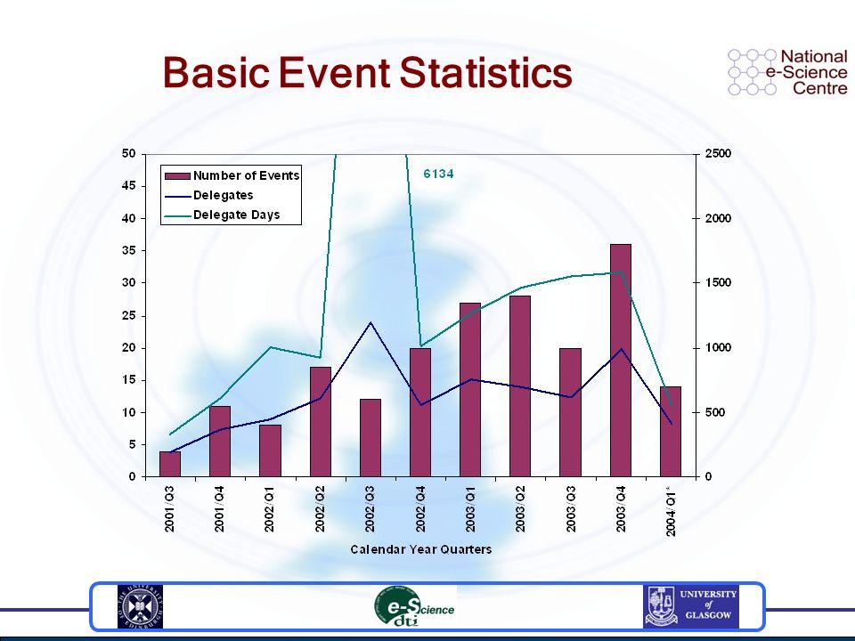 Basic Event Statistics