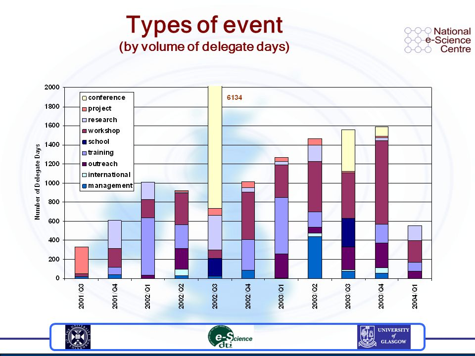 Types of event (by volume of delegate days)