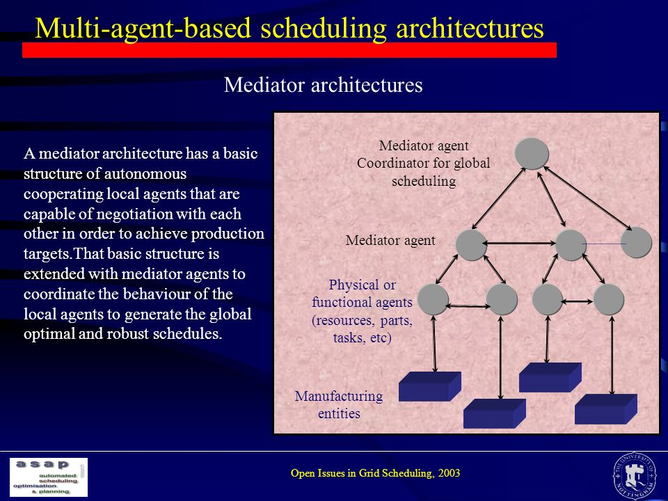 Multi-agent-based scheduling architectures Open Issues in Grid Scheduling, 2003 Mediator architectures Mediator agent Coordinator for global scheduling Mediator agent Physical or functional agents (resources, parts, tasks, etc) Manufacturing entities A mediator architecture has a basic structure of autonomous cooperating local agents that are capable of negotiation with each other in order to achieve production targets.That basic structure is extended with mediator agents to coordinate the behaviour of the local agents to generate the global optimal and robust schedules.