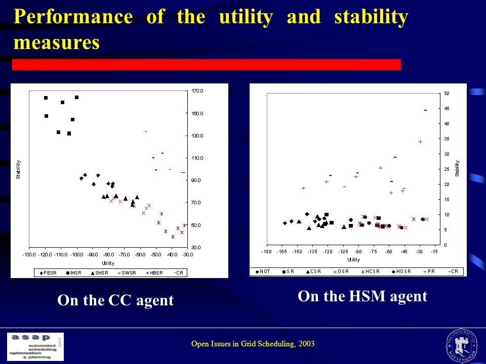 Performance of the utility and stability measures On the CC agent On the HSM agent Open Issues in Grid Scheduling, 2003