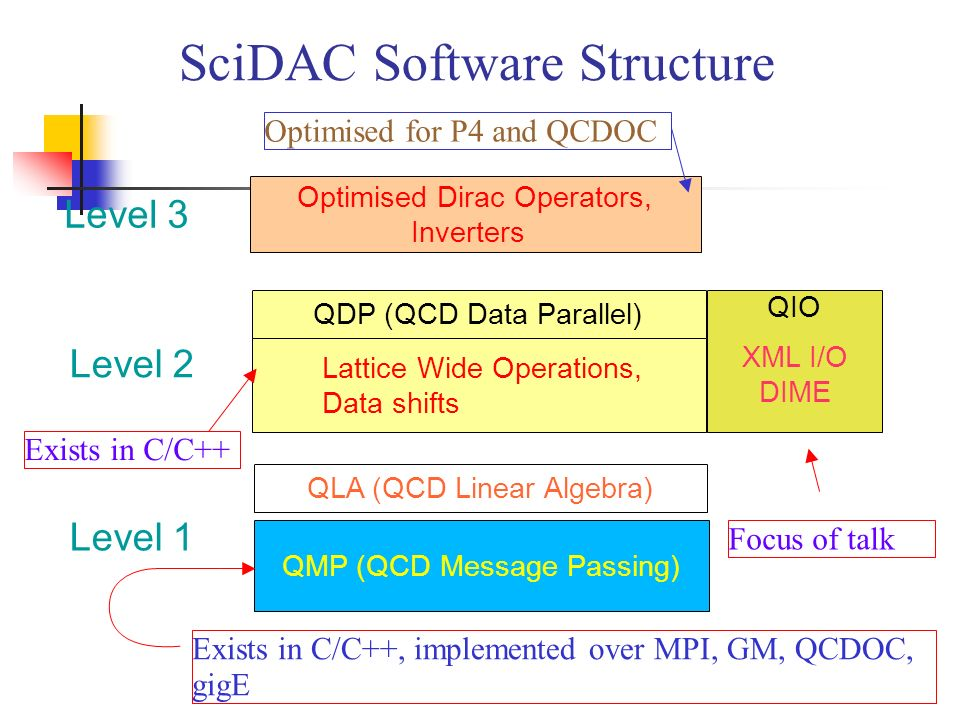 Optimised Dirac Operators, Inverters Level 3 QDP (QCD Data Parallel) Lattice Wide Operations, Data shifts Level 2 QMP (QCD Message Passing) QLA (QCD Linear Algebra) Level 1 QIO XML I/O DIME SciDAC Software Structure Exists in C/C++, implemented over MPI, GM, QCDOC, gigE Optimised for P4 and QCDOC Focus of talk Exists in C/C++