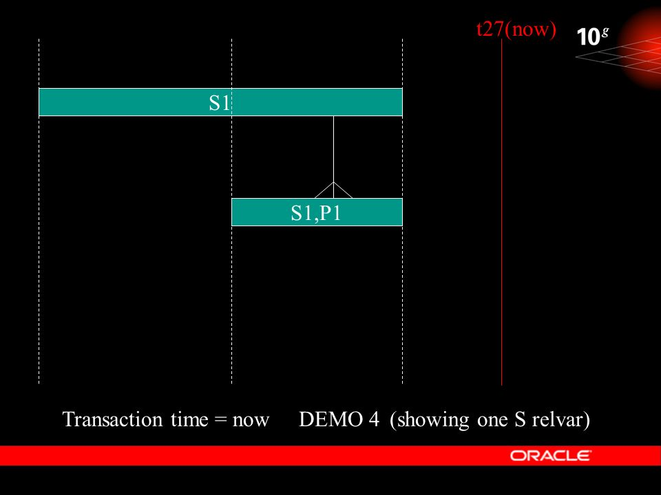 DEMO 4 S1 Transaction time = now(showing one S relvar) t27(now) S1,P1