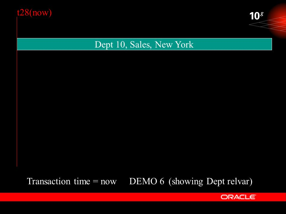 DEMO 6 Dept 10, Sales, New York Transaction time = now(showing Dept relvar) t28(now)