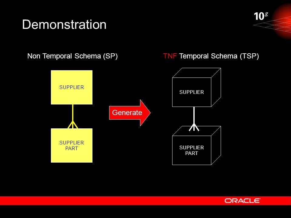 Demonstration SUPPLIER PART Non Temporal Schema (SP)TNF Temporal Schema (TSP) SUPPLIER PART Generate