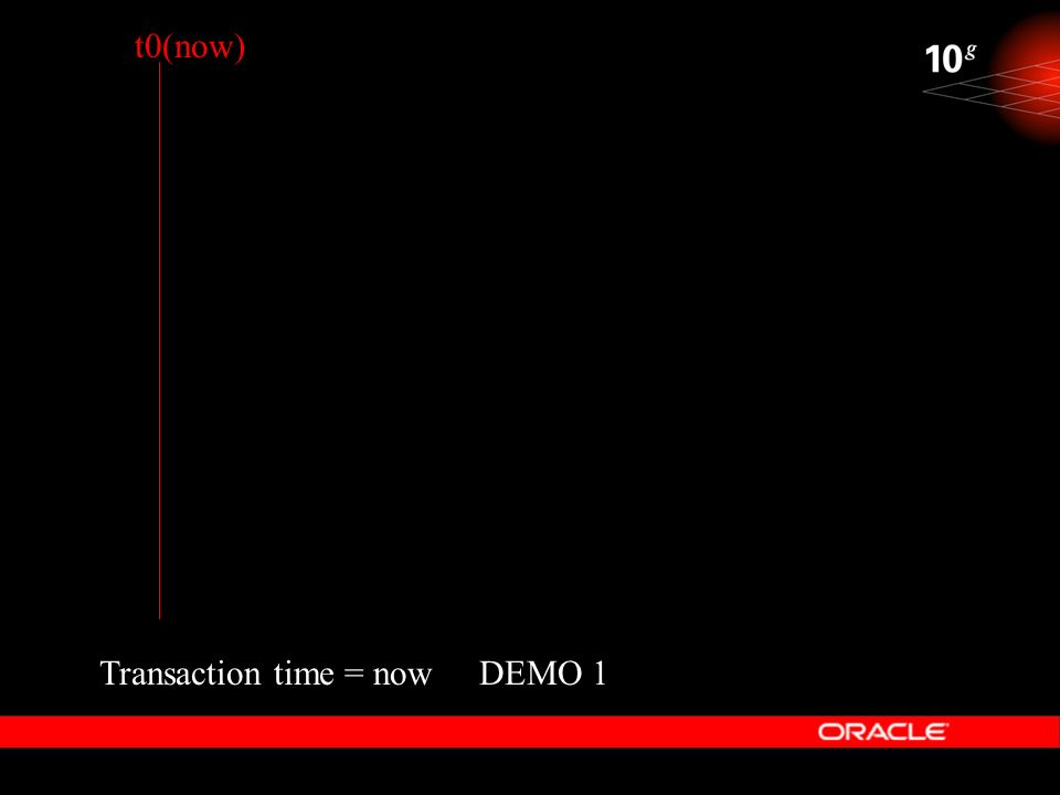 DEMO 1 t0(now) Transaction time = now