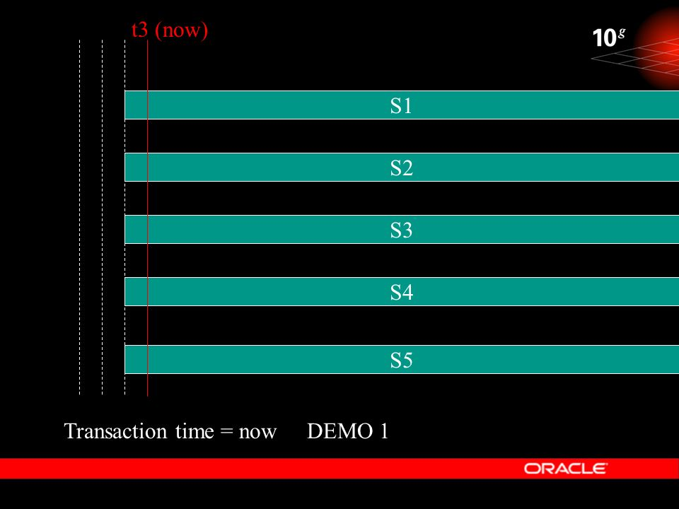DEMO 1 t3 (now) S1 S2 S4 S3 S5 Transaction time = now