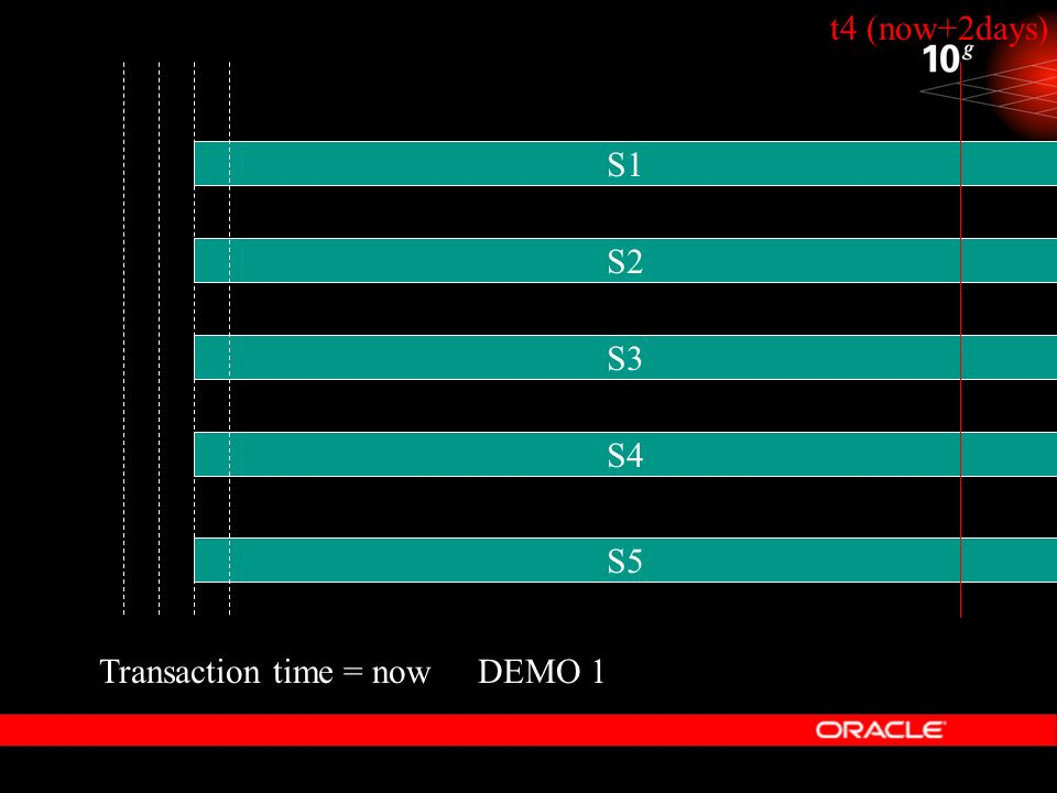 DEMO 1 t4 (now+2days) S1 S2 S4 S3 S5 Transaction time = now