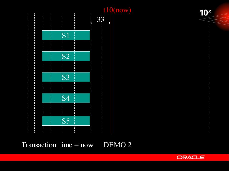 DEMO 2 t10(now) S1 S2 S4 S3 S5 33 Transaction time = now