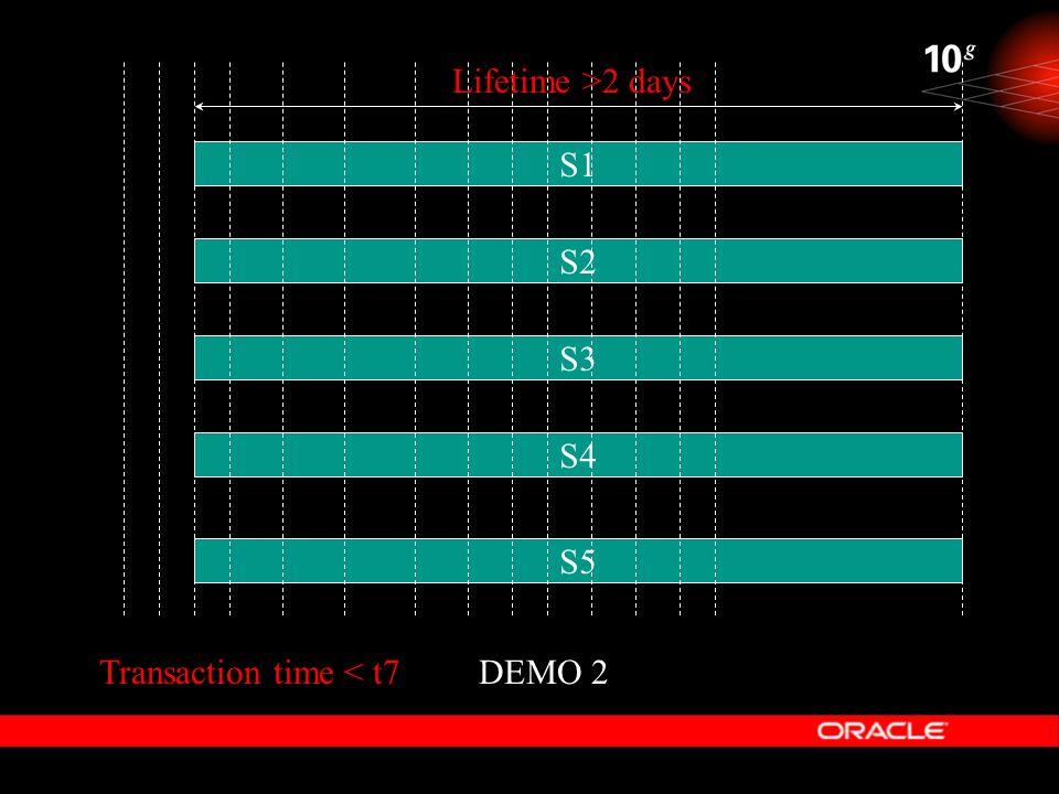 DEMO 2 S2 S4 S3 S5 S1 Lifetime >2 days Transaction time < t7