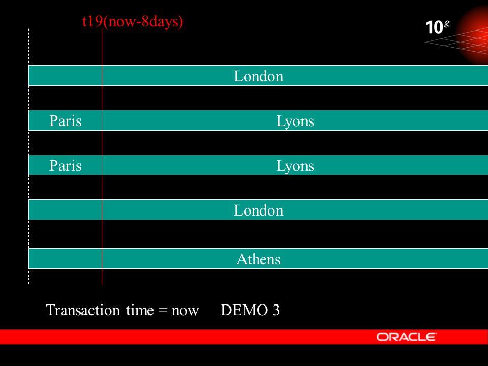 DEMO 3 t19(now-8days) London Lyons London Athens Transaction time = now Paris Lyons