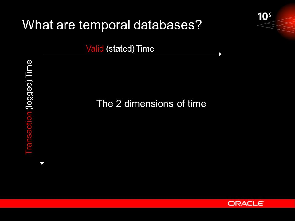 What are temporal databases? Valid (stated) Time Transaction (logged) Time The 2 dimensions of time
