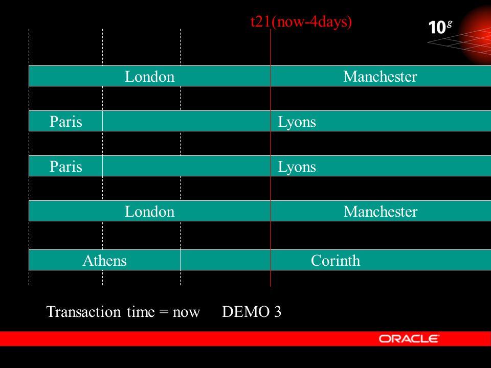 DEMO 3 t21(now-4days) Lyons Manchester Corinth Transaction time = now Paris Lyons Athens London Manchester