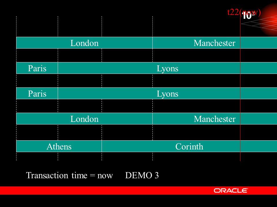 DEMO 3 t22(now) Lyons Manchester Corinth Transaction time = now Paris Lyons Athens London Manchester
