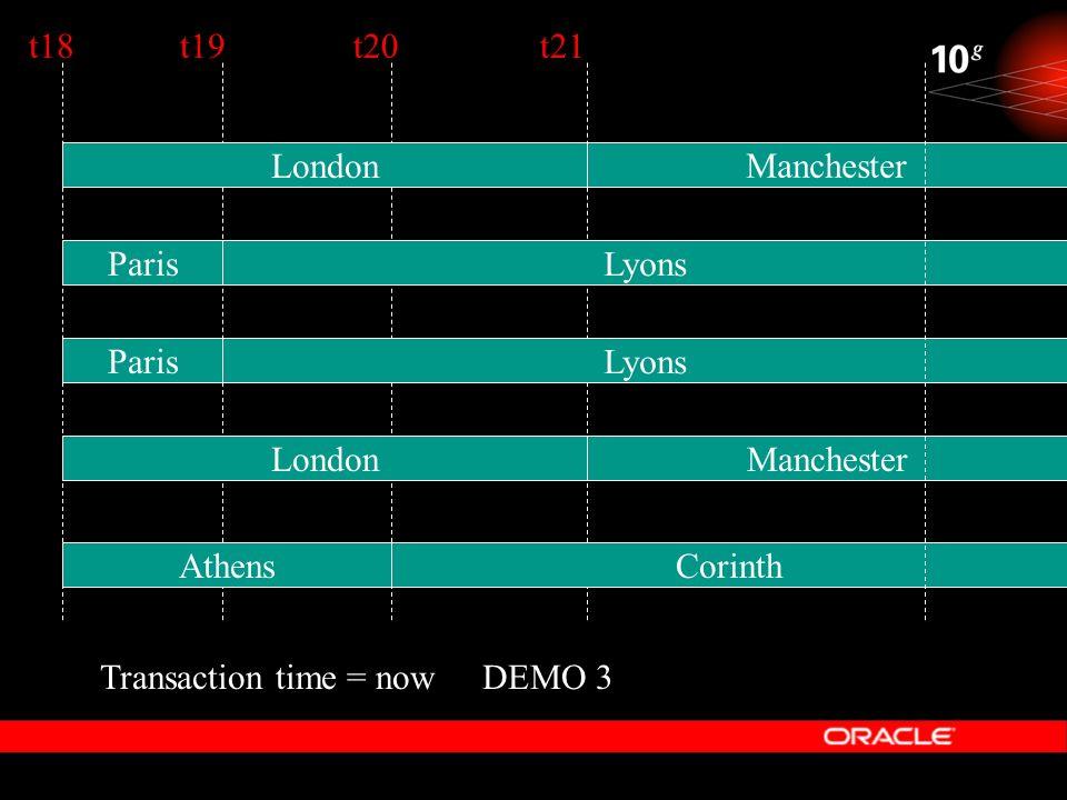 DEMO 3 Lyons Manchester Corinth Transaction time = now Paris Lyons Athens London Manchester t18t19t20t21