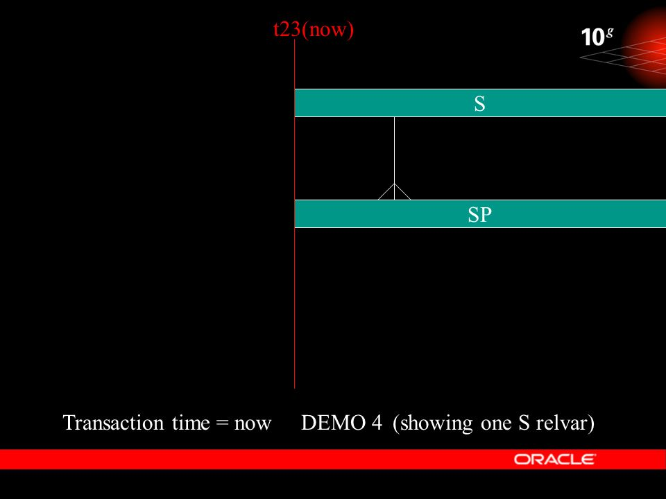 DEMO 4 S Transaction time = now SP (showing one S relvar) t23(now)