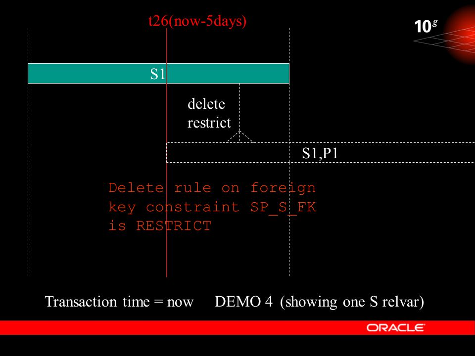 DEMO 4 S1 Transaction time = now(showing one S relvar) t26(now-5days) Delete rule on foreign key constraint SP_S_FK is RESTRICT S1,P1 delete restrict