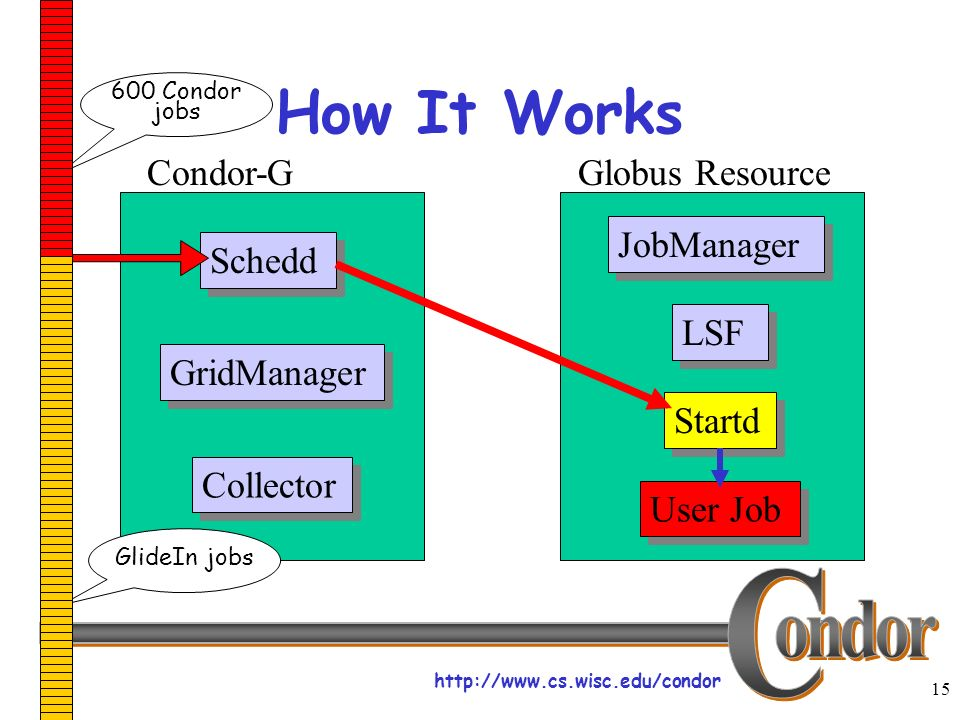 http://www.cs.wisc.edu/condor 15 How It Works Schedd JobManager LSF User Job Startd Collector Condor-GGlobus Resource GridManager 600 Condor jobs GlideIn jobs