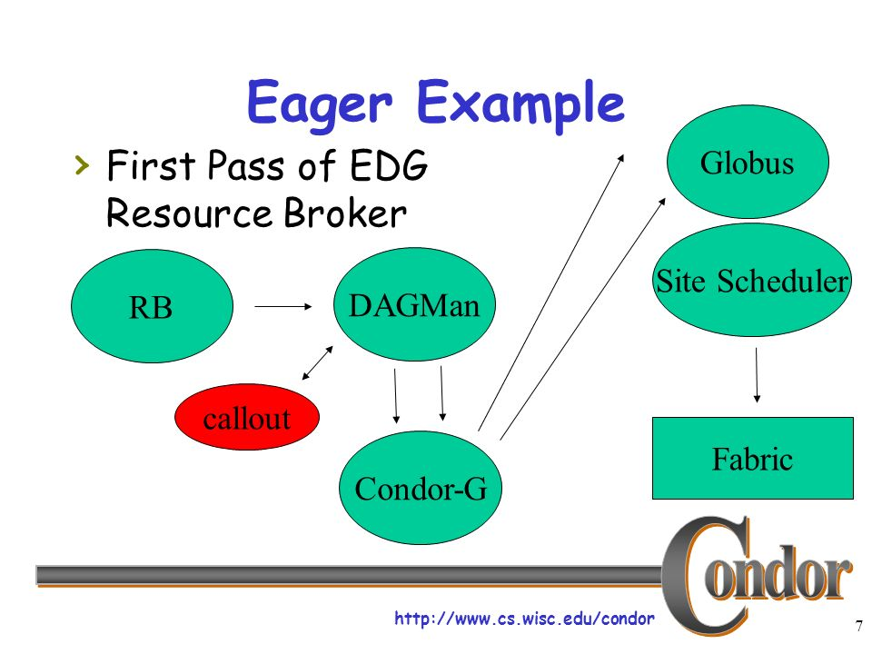 http://www.cs.wisc.edu/condor 7 Eager Example First Pass of EDG Resource Broker RB DAGMan Condor-G Globus Fabric Site Scheduler callout