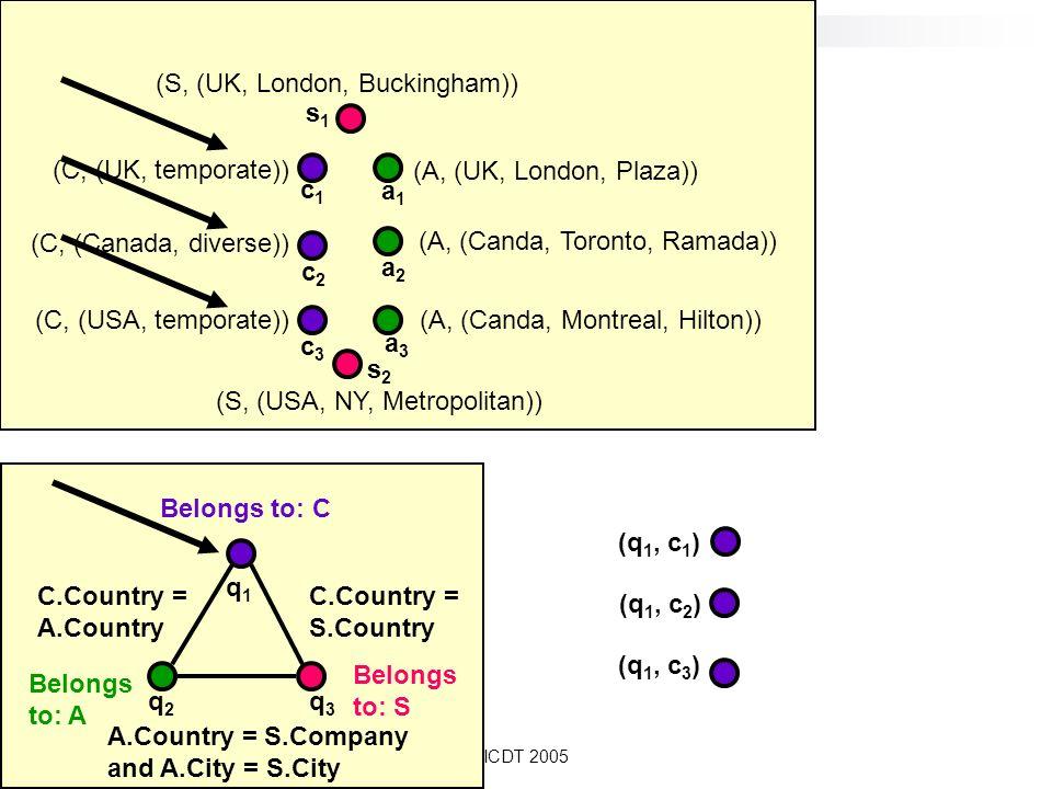 ICDT 2005 Belongs to: A q2q2 Belongs to: C Belongs to: S C.Country = A.Country C.Country = S.Country A.Country = S.Company and A.City = S.City q1q1 q3q3 (C, (Canada, diverse)) (C, (UK, temporate)) (C, (USA, temporate)) (A, (UK, London, Plaza)) (A, (Canda, Montreal, Hilton)) (A, (Canda, Toronto, Ramada)) (S, (UK, London, Buckingham)) (S, (USA, NY, Metropolitan)) c1c1 c2c2 c3c3 a1a1 a2a2 s1s1 s2s2 a3a3 (q 1, c 1 ) (q 1, c 2 ) (q 1, c 3 )