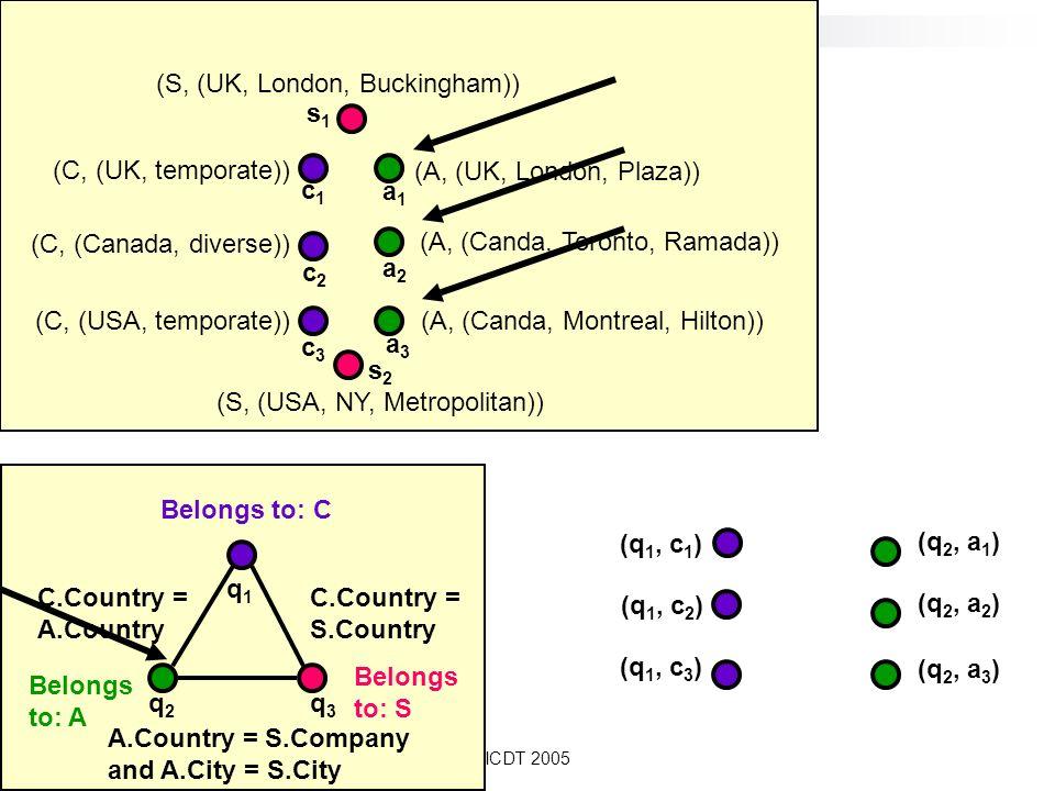 ICDT 2005 Belongs to: A q2q2 Belongs to: C Belongs to: S C.Country = A.Country C.Country = S.Country A.Country = S.Company and A.City = S.City q1q1 q3q3 (C, (Canada, diverse)) (C, (UK, temporate)) (C, (USA, temporate)) (A, (UK, London, Plaza)) (A, (Canda, Montreal, Hilton)) (A, (Canda, Toronto, Ramada)) (S, (UK, London, Buckingham)) (S, (USA, NY, Metropolitan)) c1c1 c2c2 c3c3 a1a1 a2a2 s1s1 s2s2 a3a3 (q 1, c 1 ) (q 1, c 2 ) (q 1, c 3 ) (q 2, a 1 ) (q 2, a 2 ) (q 2, a 3 )