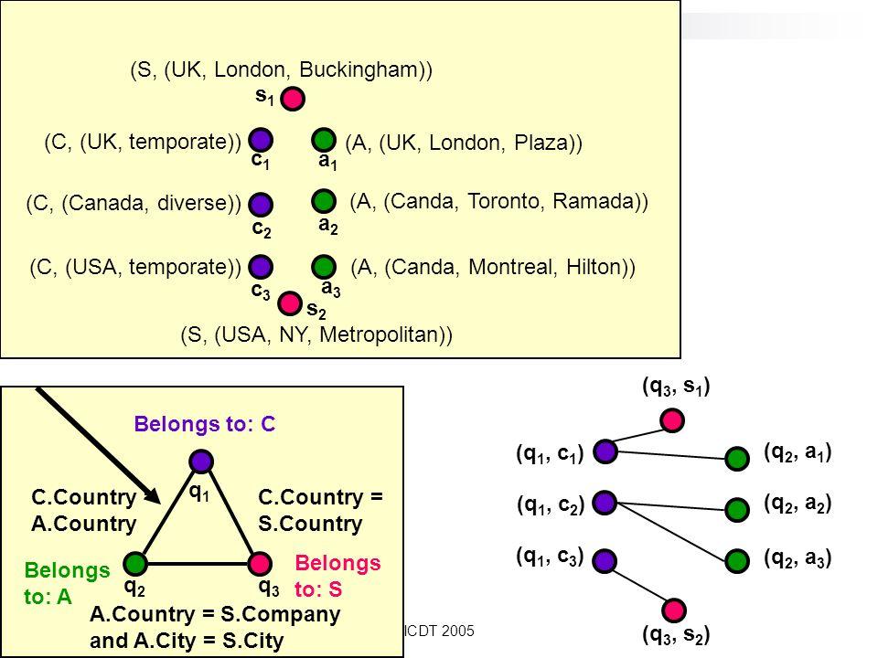 ICDT 2005 Belongs to: A q2q2 Belongs to: C Belongs to: S C.Country = A.Country C.Country = S.Country A.Country = S.Company and A.City = S.City q1q1 q3q3 (C, (Canada, diverse)) (C, (UK, temporate)) (C, (USA, temporate)) (A, (UK, London, Plaza)) (A, (Canda, Montreal, Hilton)) (A, (Canda, Toronto, Ramada)) (S, (UK, London, Buckingham)) (S, (USA, NY, Metropolitan)) c1c1 c2c2 c3c3 a1a1 a2a2 s1s1 s2s2 a3a3 (q 3, s 1 ) (q 3, s 2 ) (q 1, c 1 ) (q 1, c 2 ) (q 1, c 3 ) (q 2, a 1 ) (q 2, a 2 ) (q 2, a 3 )
