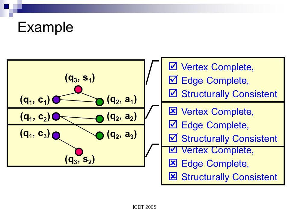 ICDT 2005 Vertex Complete, Edge Complete, Structurally Consistent Vertex Complete, Edge Complete, Structurally Consistent Vertex Complete, Edge Complete, Structurally Consistent Example (q 3, s 1 ) (q 3, s 2 ) (q 1, c 1 ) (q 1, c 2 ) (q 1, c 3 ) (q 2, a 1 ) (q 2, a 2 ) (q 2, a 3 )