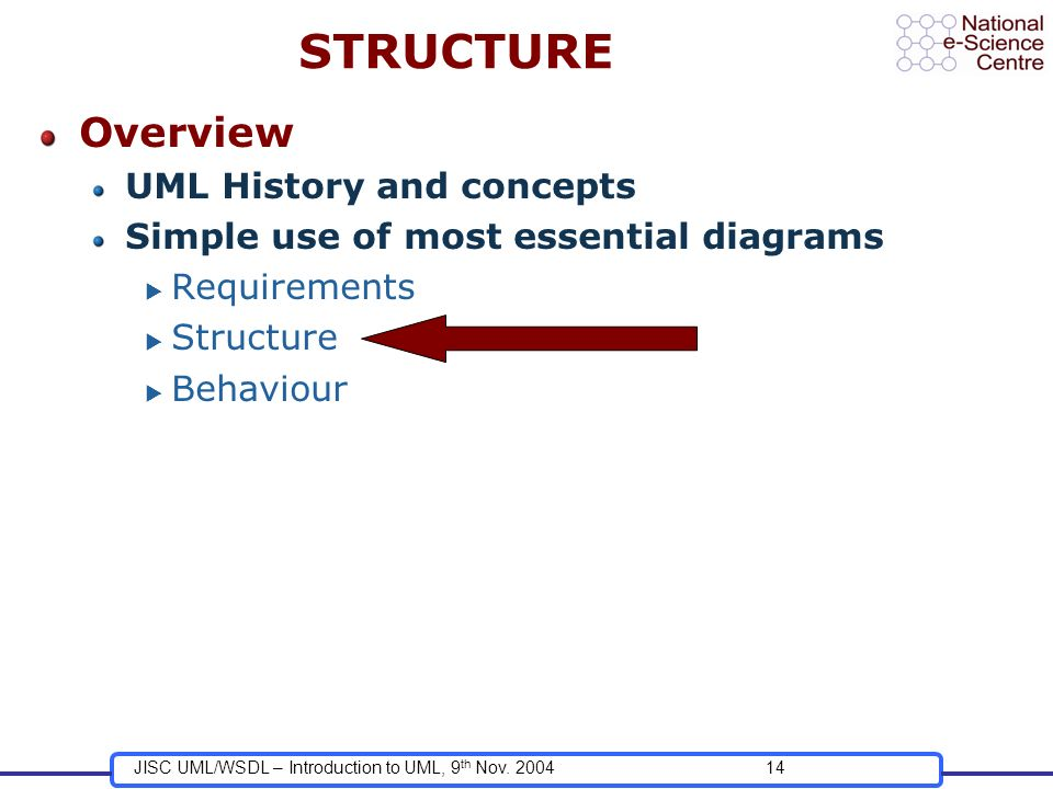 JISC UML/WSDL – Introduction to UML, 9 th Nov. 200414 STRUCTURE Overview UML History and concepts Simple use of most essential diagrams Requirements S