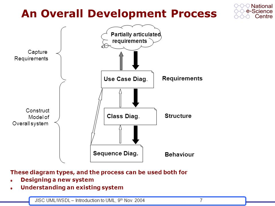 JISC UML/WSDL – Introduction to UML, 9 th Nov. 20047 An Overall Development Process Partially articulated requirements Capture Requirements Use Case D