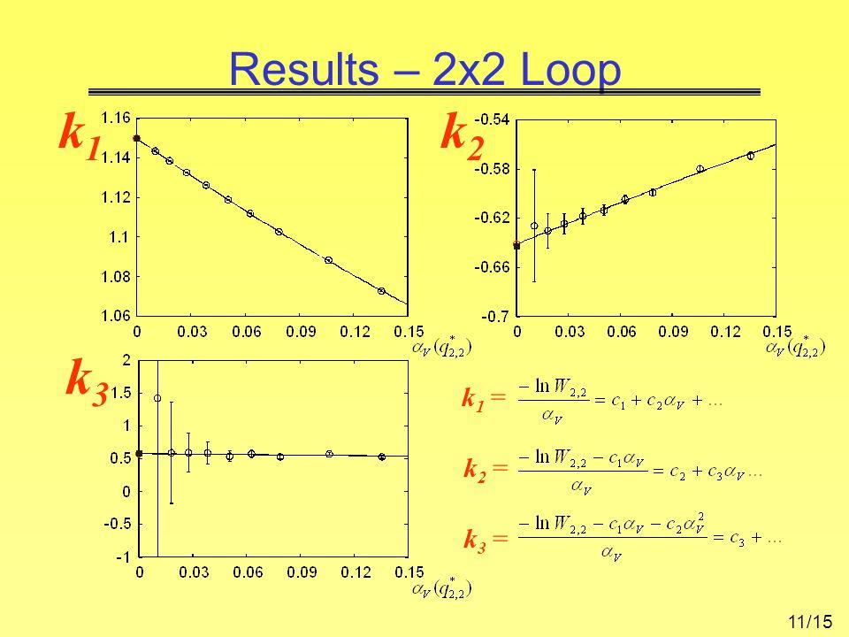 Results – 2x2 Loop k1k1 k3k3 k2k2 k 1 = k 3 = k 2 = 11/15
