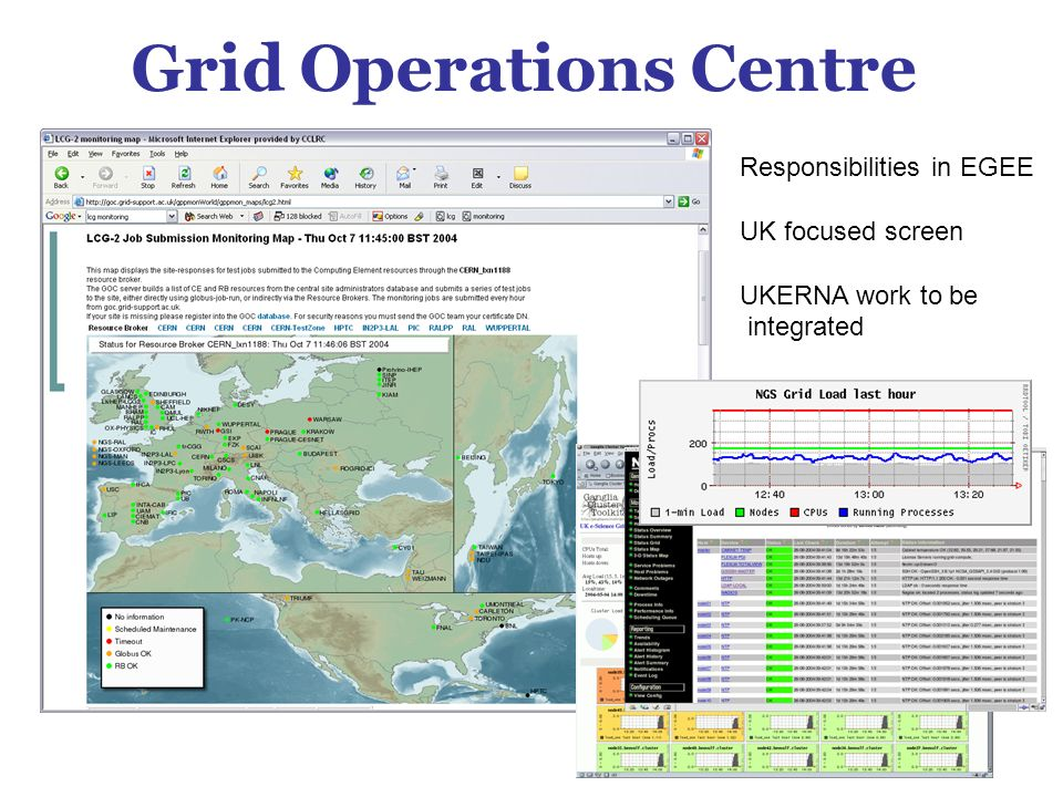 Grid Operations Centre Responsibilities in EGEE UK focused screen UKERNA work to be integrated
